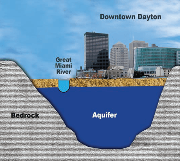 Miami Valley Aquifer