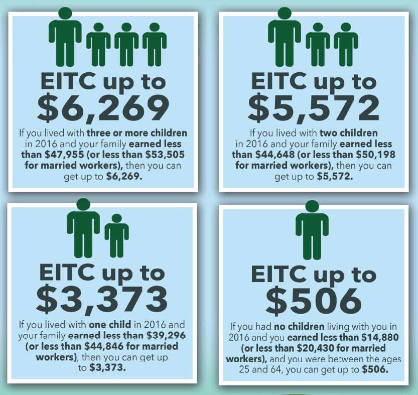 Return potential for EITC refunds