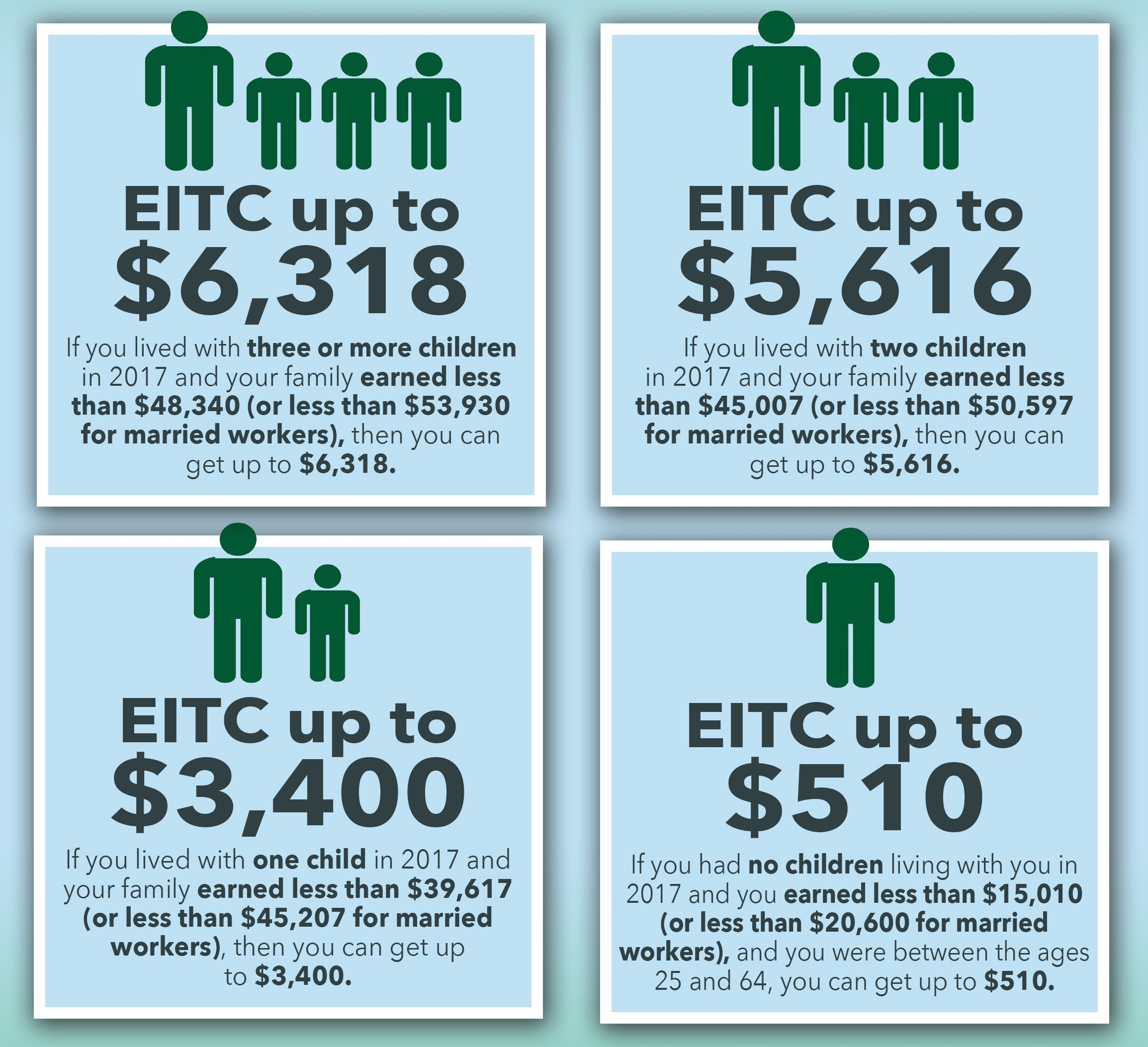 2017-18 EITC Refunds