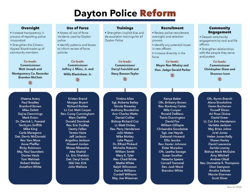Police Reform Committee Org Chart
