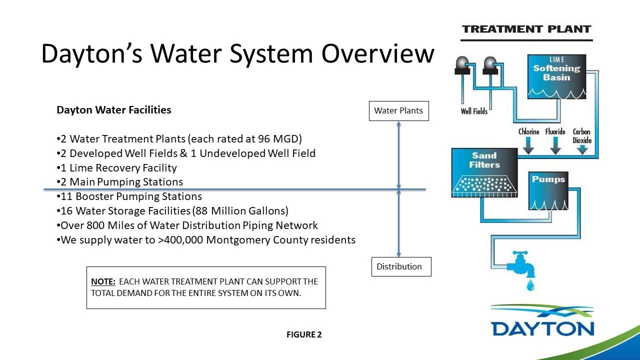 Water System Overview Slide
