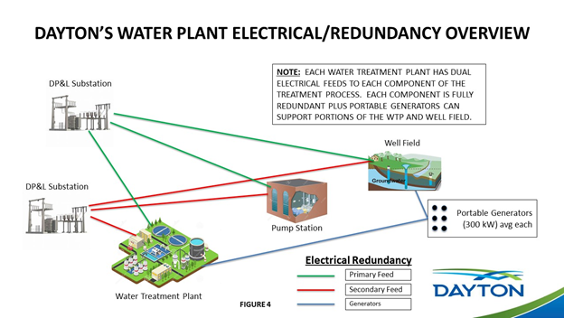 2020 Water Plant Redundancy Overview Slide