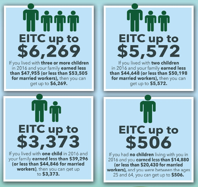 earn income tax credit chart